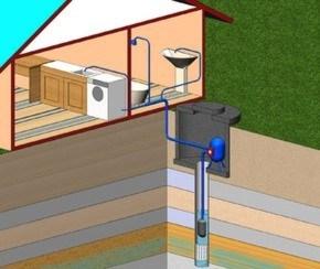 водопровод в коттедж в Минске